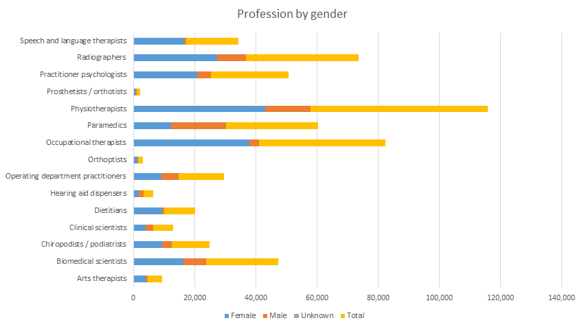Profession-by-gender.png